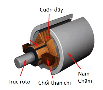 mo-to-choi-than
